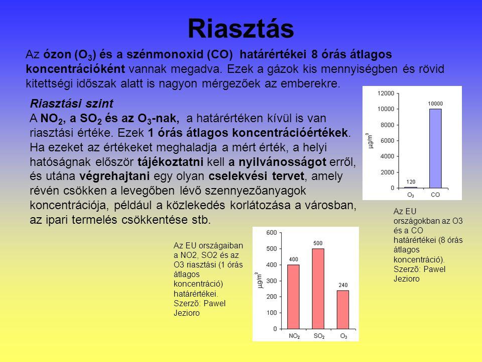 Riasztás Az ózon (O 3 ) és a szénmonoxid (CO) határértékei 8 órás átlagos koncentrációként vannak megadva.