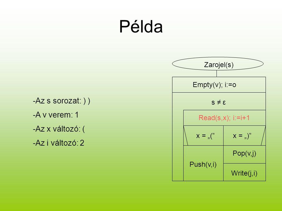 """Példa -Az s sorozat: ) ) -A v verem: 1 -Az x változó: ( -Az i változó: 2 Zarojel(s) Empty(v); i:=o s ≠ ε Read(s,x); i:=i+1 x = """"(""""x = """")"""" Push(v,i) Po"""