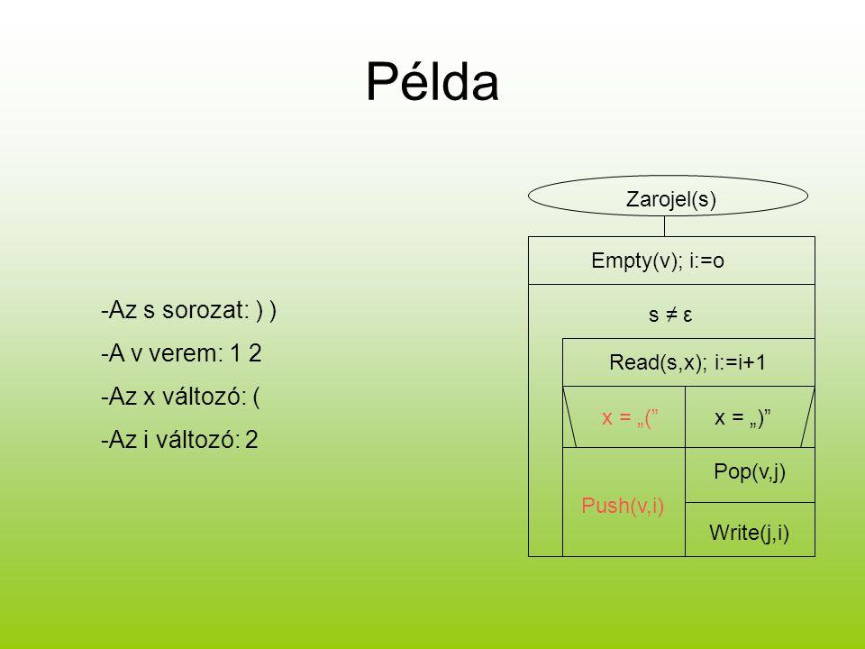"""Példa Zarojel(s) Empty(v); i:=o s ≠ ε Read(s,x); i:=i+1 x = """"(""""x = """")"""" Push(v,i) Pop(v,j) Write(j,i) -Az s sorozat: ) ) -A v verem: 1 2 -Az x változó:"""