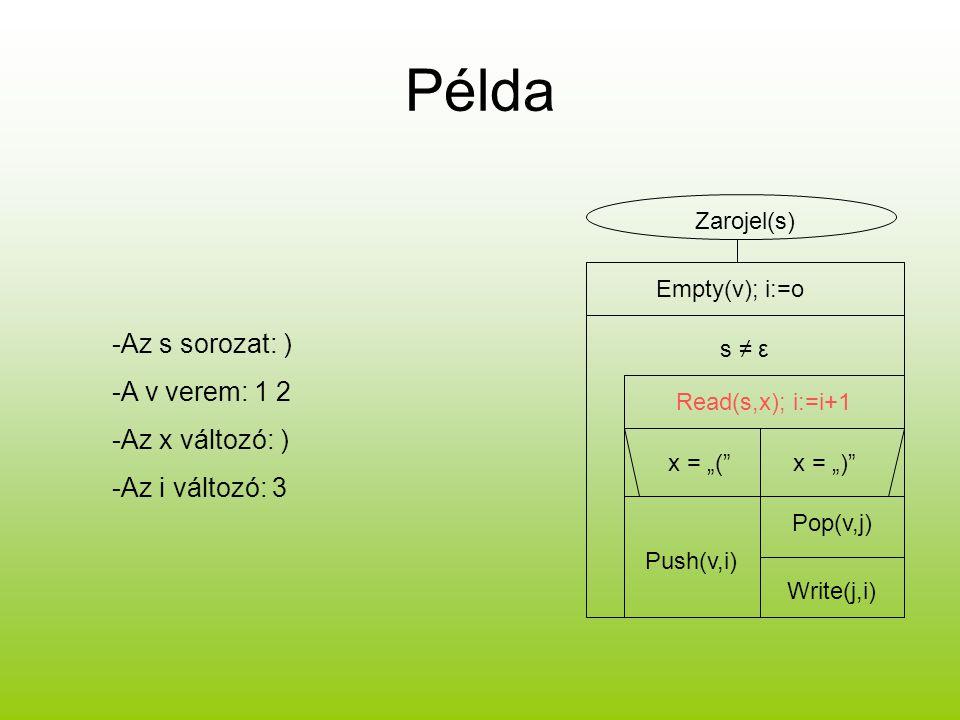 """Példa -Az s sorozat: ) -A v verem: 1 2 -Az x változó: ) -Az i változó: 3 Zarojel(s) Empty(v); i:=o s ≠ ε Read(s,x); i:=i+1 x = """"(""""x = """")"""" Push(v,i) Po"""
