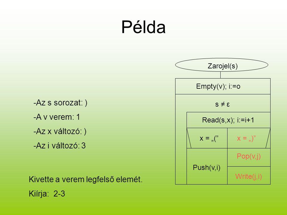 """Példa Zarojel(s) Empty(v); i:=o s ≠ ε Read(s,x); i:=i+1 x = """"(""""x = """")"""" Push(v,i) Pop(v,j) Write(j,i) -Az s sorozat: ) -A v verem: 1 -Az x változó: ) -"""
