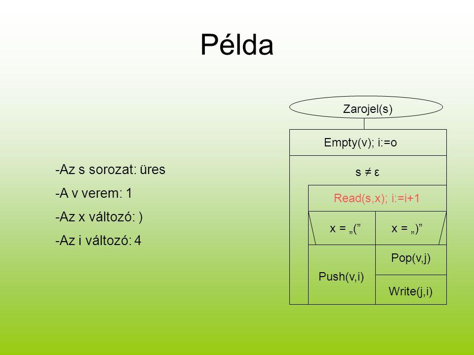 """Példa Zarojel(s) Empty(v); i:=o s ≠ ε Read(s,x); i:=i+1 x = """"(""""x = """")"""" Push(v,i) Pop(v,j) Write(j,i) -Az s sorozat: üres -A v verem: 1 -Az x változó:"""