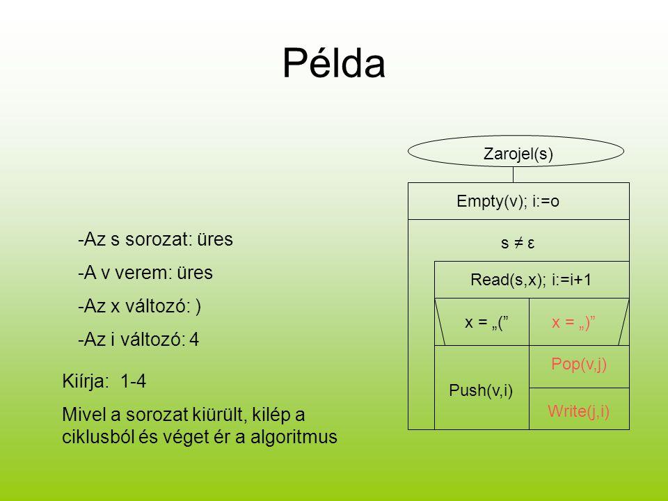 """Példa Zarojel(s) Empty(v); i:=o s ≠ ε Read(s,x); i:=i+1 x = """"(""""x = """")"""" Push(v,i) Pop(v,j) Write(j,i) -Az s sorozat: üres -A v verem: üres -Az x változ"""