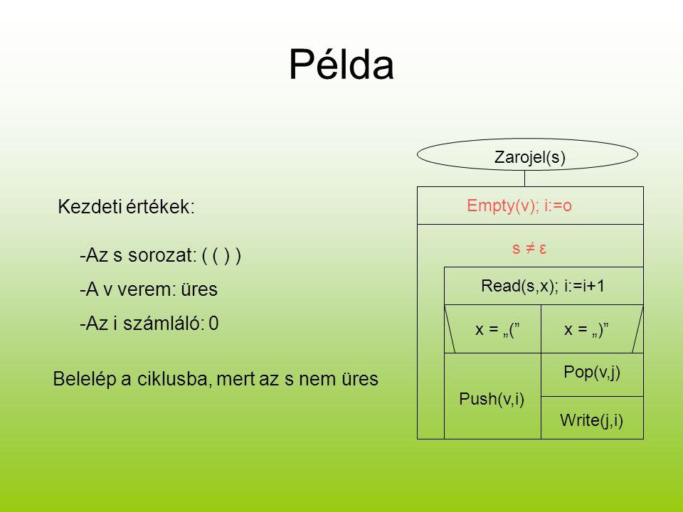 """Példa Zarojel(s) Empty(v); i:=o s ≠ ε Read(s,x); i:=i+1 x = """"(""""x = """")"""" Push(v,i) Pop(v,j) Write(j,i) -Az s sorozat: ( ( ) ) -A v verem: üres -Az i szá"""