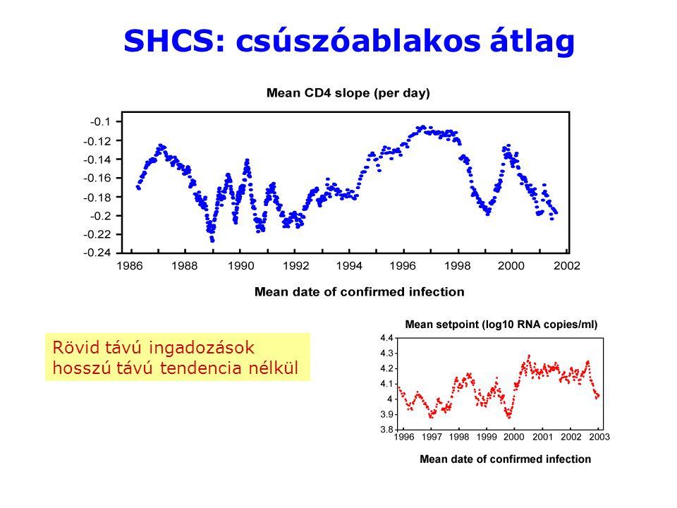 SHCS: csúszóablakos átlag Rövid távú ingadozások hosszú távú tendencia nélkül