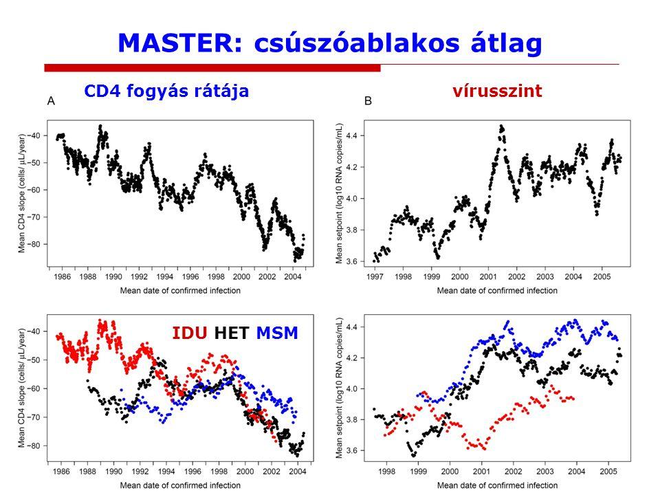 MASTER: csúszóablakos átlag CD4 fogyás rátájavírusszint IDU HET MSM