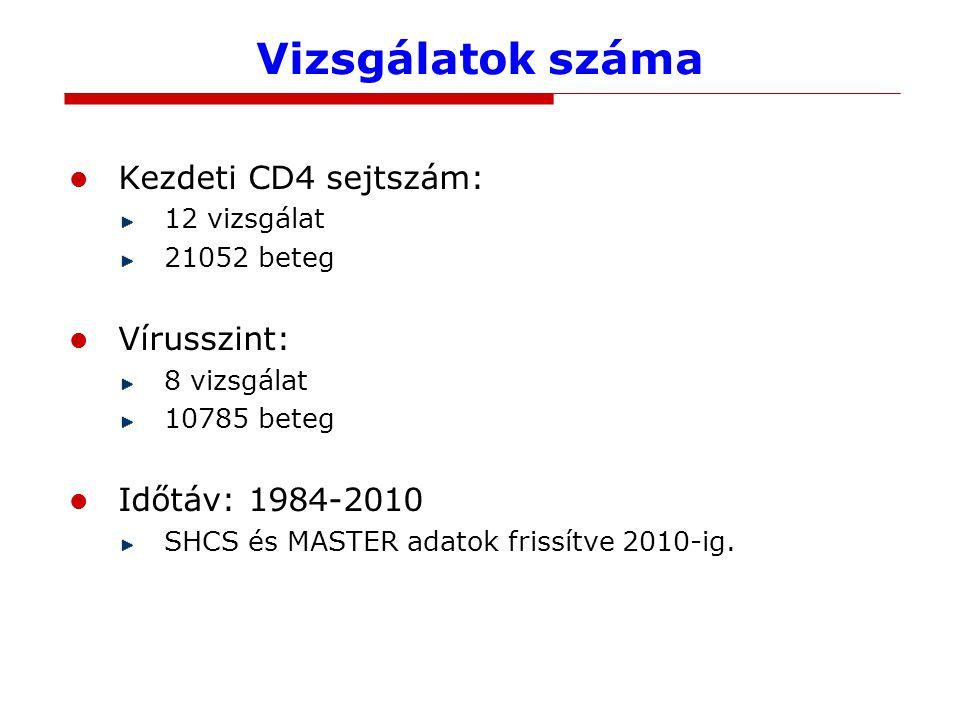 Vizsgálatok száma Kezdeti CD4 sejtszám: 12 vizsgálat 21052 beteg Vírusszint: 8 vizsgálat 10785 beteg Időtáv: 1984-2010 SHCS és MASTER adatok frissítve 2010-ig.