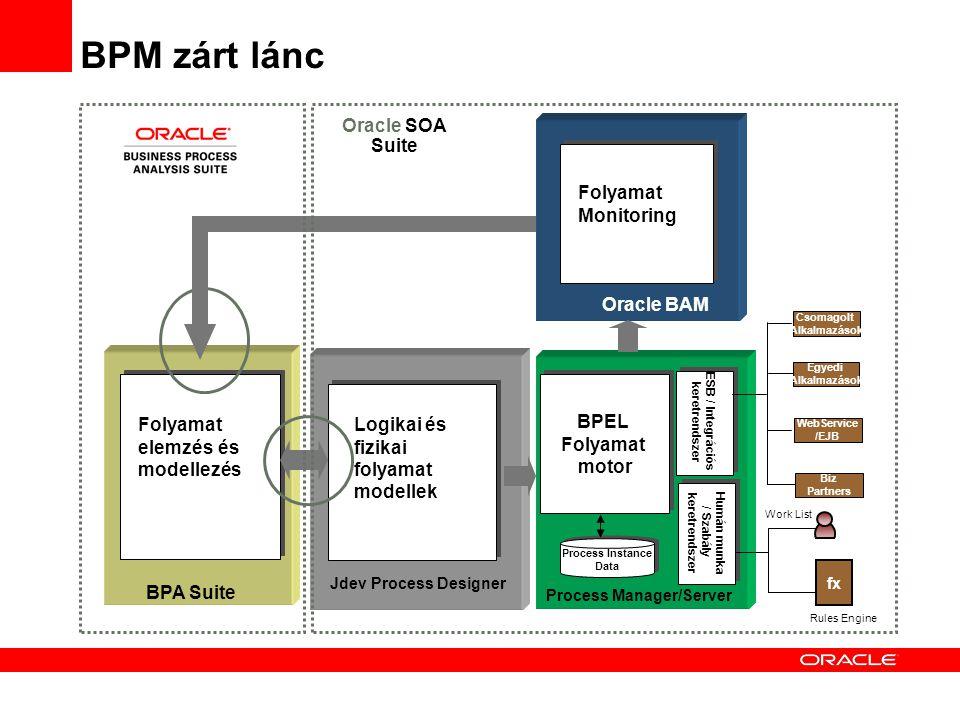 Oracle BAM BPA Suite Jdev Process Designer Process Manager/Server ESB / Integrációs keretrendszer ESB / Integrációs keretrendszer Csomagolt Alkalmazás