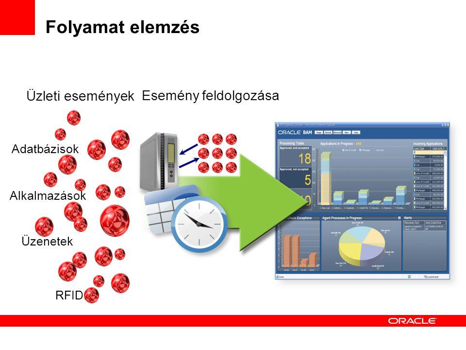Folyamat elemzés Adatbázisok Alkalmazások Üzenetek RFID Üzleti események Esemény feldolgozása