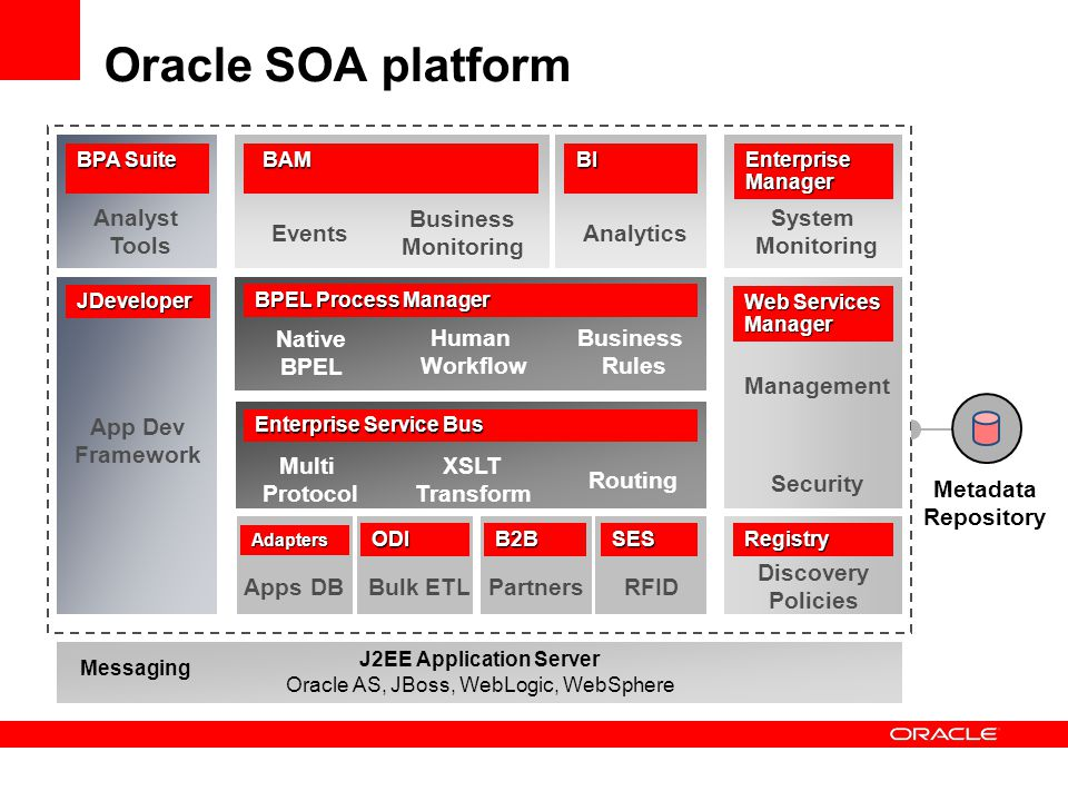 Oracle SOA platform J2EE Application Server Oracle AS, JBoss, WebLogic, WebSphere Messaging Metadata Repository DATA SERVICES & CONNECTIVITY Apps Adapters Partners B2B RFID SES DBBulk ODI ETL Multi Protocol Routing XSLT Transform Enterprise Service Bus Native BPEL Business Rules Human Workflow BPEL Process Manager ROUTING & ORCHESTRATION Discovery Policies Management Security Web Services Manager Registry GOVERNANCE EventsAnalytics Business Monitoring System Monitoring Enterprise Manager BAMBI MANAGEMENT & MONITORING App Dev Framework JDeveloper Analyst Tools BPA Suite