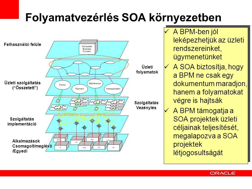 """Folyamatvezérlés SOA környezetben Felhasználói felület Üzleti folyamatok Szolgáltatás Vezénylés Szolgáltatás implementáció Üzleti szolgáltatások (""""Öss"""