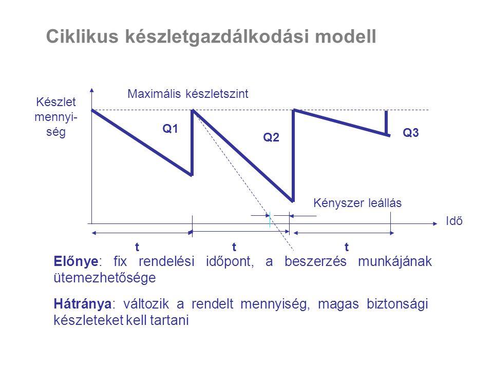 Ciklikus készletgazdálkodási modell Maximális készletszint Előnye: fix rendelési időpont, a beszerzés munkájának ütemezhetősége Hátránya: változik a r