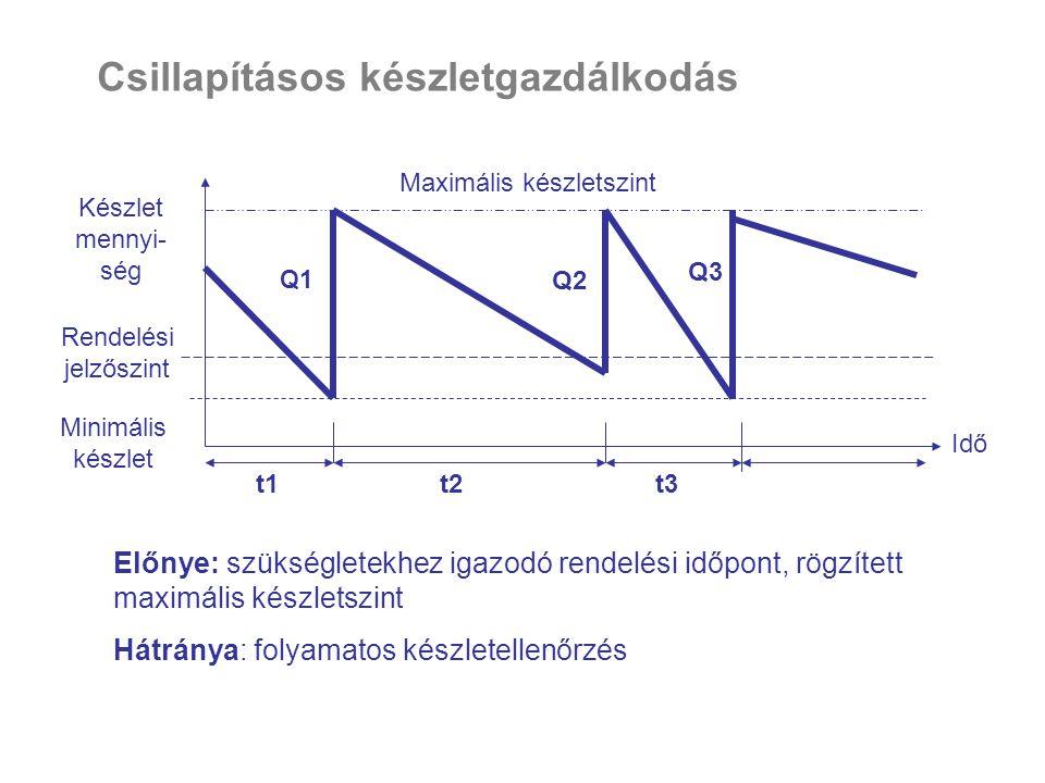 Csillapításos készletgazdálkodás Idő Készlet mennyi- ség Maximális készletszint t1t2t3 Q1 Q2 Q3 Rendelési jelzőszint Minimális készlet Előnye: szükség