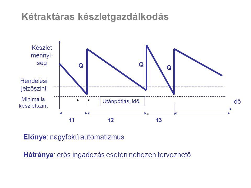 Kétraktáras készletgazdálkodás Q Készlet mennyi- ség Idő t1t2t3 Q Q Rendelési jelzőszint Minimális készletszint Utánpótlási idő Előnye: nagyfokú autom