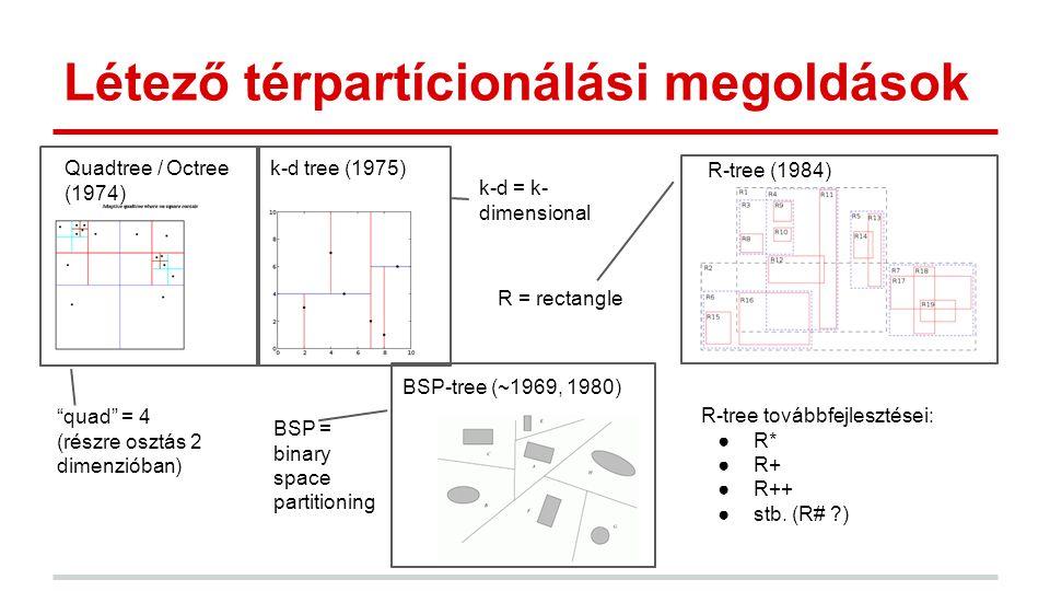 Létező térpartícionálási megoldások BSP-tree (~1969, 1980) R-tree (1984) k-d tree (1975)Quadtree / Octree (1974) R-tree továbbfejlesztései: ●R* ●R+ ●R++ ●stb.