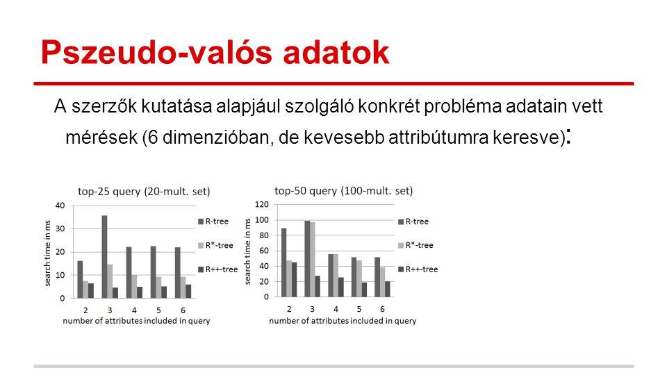 Pszeudo-valós adatok A szerzők kutatása alapjául szolgáló konkrét probléma adatain vett mérések (6 dimenzióban, de kevesebb attribútumra keresve) :