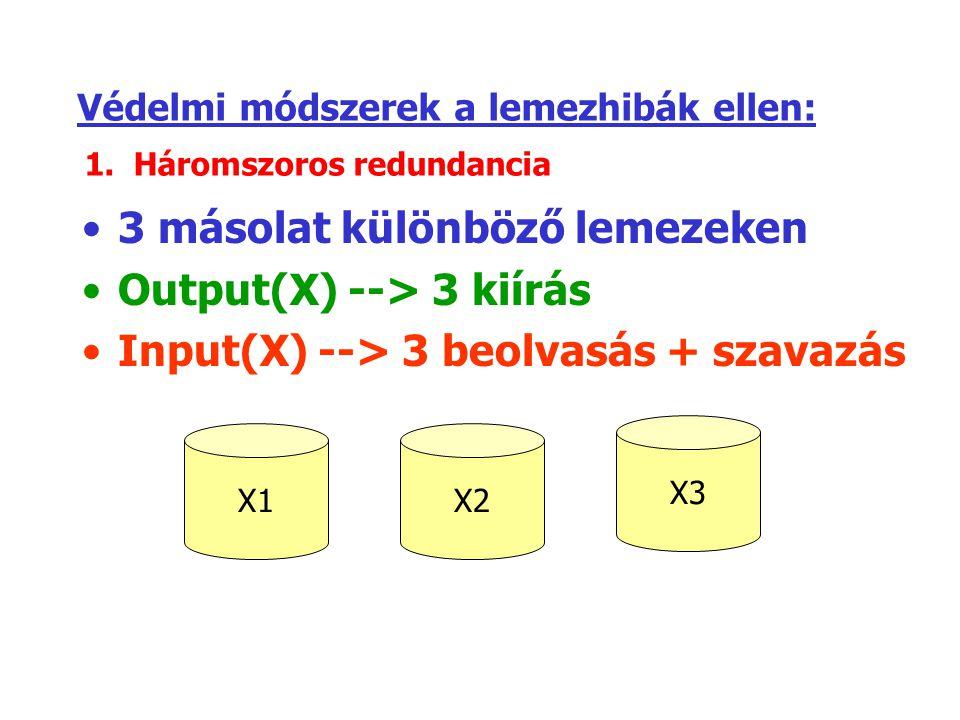 Védelmi módszerek a lemezhibák ellen: 3 másolat különböző lemezeken Output(X) --> 3 kiírás Input(X) --> 3 beolvasás + szavazás X1X2 X3 1.