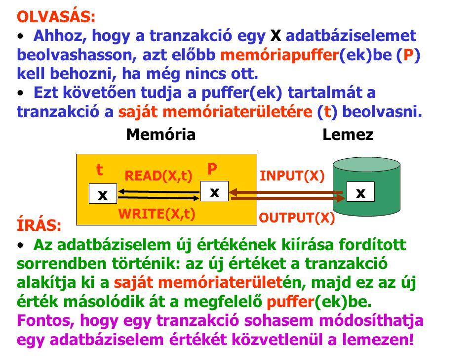 Memória Lemez x x OLVASÁS: Ahhoz, hogy a tranzakció egy X adatbáziselemet beolvashasson, azt előbb memóriapuffer(ek)be (P) kell behozni, ha még nincs ott.