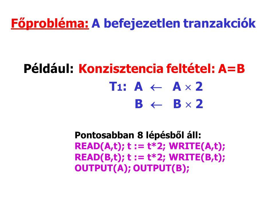 Főprobléma: A befejezetlen tranzakciók Például:Konzisztencia feltétel: A=B T 1 : A  A  2 B  B  2 Pontosabban 8 lépésből áll: READ(A,t); t := t*2; WRITE(A,t); READ(B,t); t := t*2; WRITE(B,t); OUTPUT(A); OUTPUT(B);