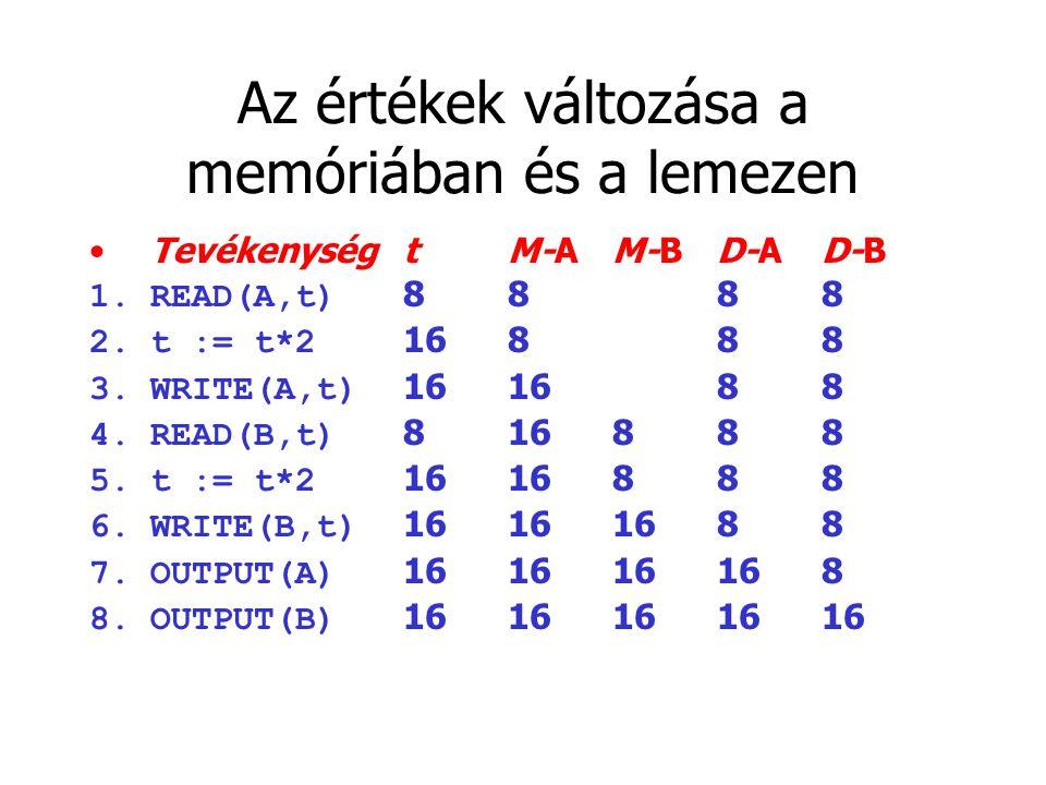 Az értékek változása a memóriában és a lemezen TevékenységtM-AM-BD-AD-B 1.READ(A,t) 8888 2.t := t*2 16888 3.WRITE(A,t) 161688 4.READ(B,t) 816888 5.t := t*2 1616888 6.WRITE(B,t) 16161688 7.OUTPUT(A) 161616168 8.OUTPUT(B) 1616161616