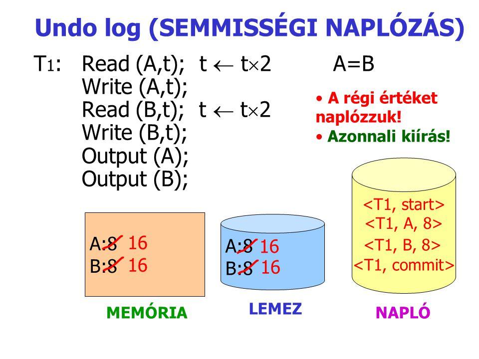 T 1 :Read (A,t); t  t  2 A=B Write (A,t); Read (B,t); t  t  2 Write (B,t); Output (A); Output (B); A:8 B:8 A:8 B:8 MEMÓRIA LEMEZ NAPLÓ Undo log (SEMMISSÉGI NAPLÓZÁS) 16 16 16 A régi értéket naplózzuk.