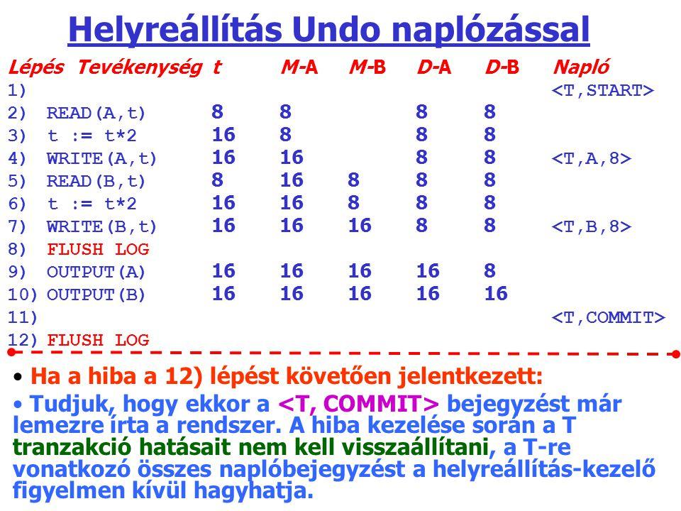 Helyreállítás Undo naplózással LépésTevékenységtM-AM-BD-AD-BNapló 1) 2)READ(A,t) 8888 3)t := t*2 16888 4)WRITE(A,t) 161688 5)READ(B,t) 816888 6)t := t*2 1616888 7)WRITE(B,t) 16161688 8)FLUSH LOG 9)OUTPUT(A) 161616168 10)OUTPUT(B) 1616161616 11) 12)FLUSH LOG Ha a hiba a 12) lépést követően jelentkezett: Tudjuk, hogy ekkor a bejegyzést már lemezre írta a rendszer.