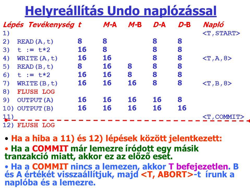 Helyreállítás Undo naplózással LépésTevékenységtM-AM-BD-AD-BNapló 1) 2)READ(A,t) 8888 3)t := t*2 16888 4)WRITE(A,t) 161688 5)READ(B,t) 816888 6)t := t*2 1616888 7)WRITE(B,t) 16161688 8)FLUSH LOG 9)OUTPUT(A) 161616168 10)OUTPUT(B) 1616161616 11) 12)FLUSH LOG Ha a hiba a 11) és 12) lépések között jelentkezett: Ha a COMMIT már lemezre íródott egy másik tranzakció miatt, akkor ez az előző eset.