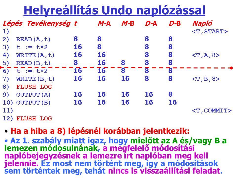 Helyreállítás Undo naplózással LépésTevékenységtM-AM-BD-AD-BNapló 1) 2)READ(A,t) 8888 3)t := t*2 16888 4)WRITE(A,t) 161688 5)READ(B,t) 816888 6)t := t*2 1616888 7)WRITE(B,t) 16161688 8)FLUSH LOG 9)OUTPUT(A) 161616168 10)OUTPUT(B) 1616161616 11) 12)FLUSH LOG Ha a hiba a 8) lépésnél korábban jelentkezik: Az 1.