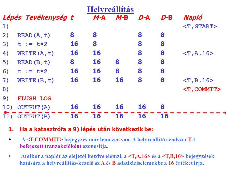 Helyreállítás LépésTevékenységtM-AM-BD-AD-BNapló 1) 2)READ(A,t) 8888 3)t := t*2 16888 4)WRITE(A,t) 161688 5)READ(B,t) 816888 6)t := t*2 1616888 7)WRITE(B,t) 16161688 8) 9)FLUSH LOG 10)OUTPUT(A) 161616168 11)OUTPUT(B) 1616161616 1.Ha a katasztrófa a 9) lépés után következik be: A bejegyzés már lemezen van.