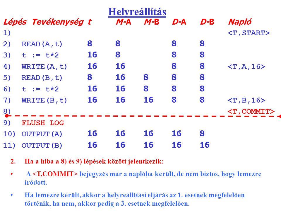 Helyreállítás LépésTevékenységtM-AM-BD-AD-BNapló 1) 2)READ(A,t) 8888 3)t := t*2 16888 4)WRITE(A,t) 161688 5)READ(B,t) 816888 6)t := t*2 1616888 7)WRITE(B,t) 16161688 8) 9)FLUSH LOG 10)OUTPUT(A) 161616168 11)OUTPUT(B) 1616161616 2.Ha a hiba a 8) és 9) lépések között jelentkezik: A bejegyzés már a naplóba került, de nem biztos, hogy lemezre íródott.