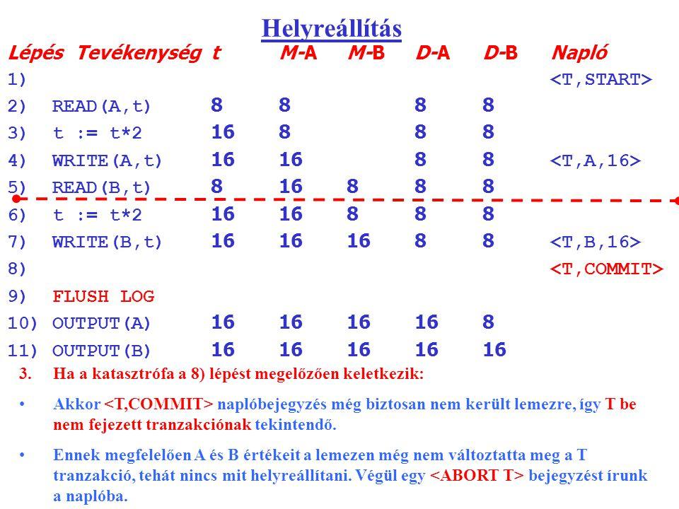 Helyreállítás LépésTevékenységtM-AM-BD-AD-BNapló 1) 2)READ(A,t) 8888 3)t := t*2 16888 4)WRITE(A,t) 161688 5)READ(B,t) 816888 6)t := t*2 1616888 7)WRITE(B,t) 16161688 8) 9)FLUSH LOG 10)OUTPUT(A) 161616168 11)OUTPUT(B) 1616161616 3.Ha a katasztrófa a 8) lépést megelőzően keletkezik: Akkor naplóbejegyzés még biztosan nem került lemezre, így T be nem fejezett tranzakciónak tekintendő.