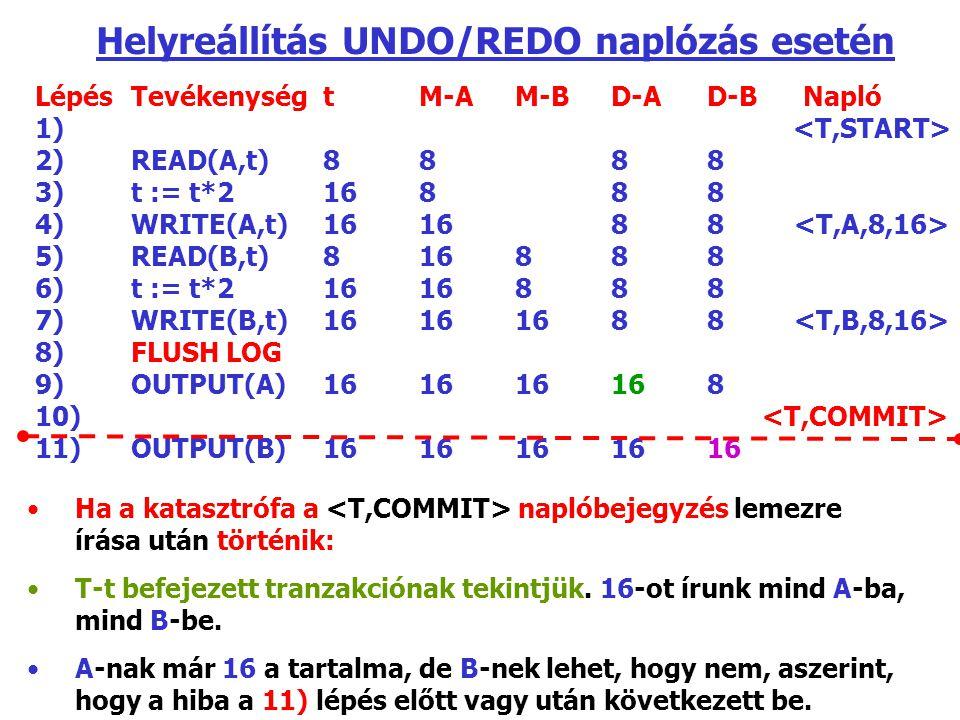 LépésTevékenységtM-AM-BD-AD-BNapló 1) 2) READ(A,t)8888 3)t := t*216888 4)WRITE(A,t)161688 5)READ(B,t)816888 6)t := t*21616888 7)WRITE(B,t)16161688 8)FLUSH LOG 9)OUTPUT(A)161616168 10) 11)OUTPUT(B)1616161616 Helyreállítás UNDO/REDO naplózás esetén Ha a katasztrófa a naplóbejegyzés lemezre írása után történik: T-t befejezett tranzakciónak tekintjük.