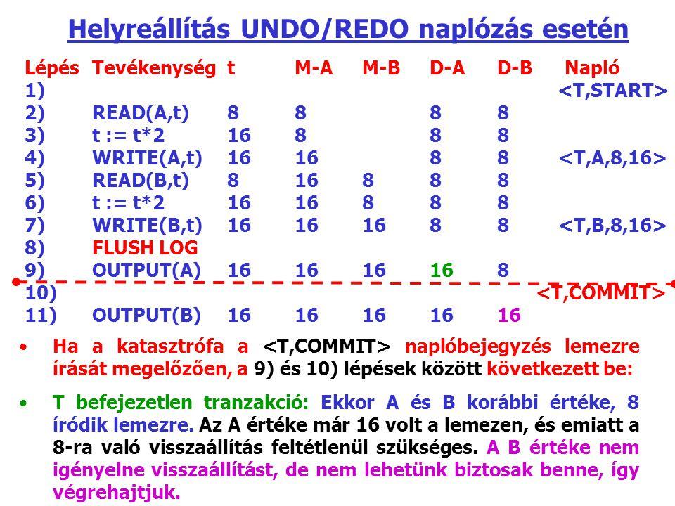 LépésTevékenységtM-AM-BD-AD-BNapló 1) 2) READ(A,t)8888 3)t := t*216888 4)WRITE(A,t)161688 5)READ(B,t)816888 6)t := t*21616888 7)WRITE(B,t)16161688 8)FLUSH LOG 9)OUTPUT(A)161616168 10) 11)OUTPUT(B)1616161616 Helyreállítás UNDO/REDO naplózás esetén Ha a katasztrófa a naplóbejegyzés lemezre írását megelőzően, a 9) és 10) lépések között következett be: T befejezetlen tranzakció: Ekkor A és B korábbi értéke, 8 íródik lemezre.