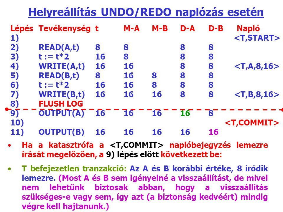 LépésTevékenységtM-AM-BD-AD-BNapló 1) 2) READ(A,t)8888 3)t := t*216888 4)WRITE(A,t)161688 5)READ(B,t)816888 6)t := t*21616888 7)WRITE(B,t)16161688 8)FLUSH LOG 9)OUTPUT(A)161616168 10) 11)OUTPUT(B)1616161616 Helyreállítás UNDO/REDO naplózás esetén Ha a katasztrófa a naplóbejegyzés lemezre írását megelőzően, a 9) lépés előtt következett be: T befejezetlen tranzakció: Az A és B korábbi értéke, 8 íródik lemezre.