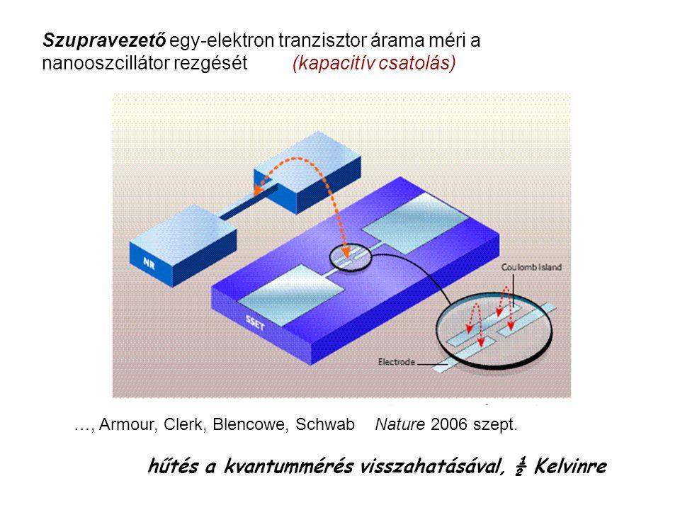 Cooper-pár doboz vezérli a nanomechanikai oszcillátor állapotát Schrödinger-macska előállítása