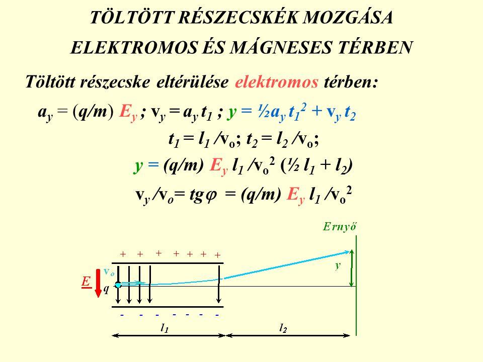 TÖLTÖTT RÉSZECSKÉK MOZGÁSA ELEKTROMOS ÉS MÁGNESES TÉRBEN Töltött részecske eltérülése elektromos térben: a y = (q/m) E y ; v y = a y t 1 ; y = ½a y t