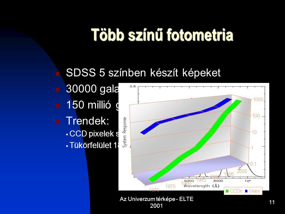 Az Univerzum térképe - ELTE 2001 11 Több színű fotometria SDSS 5 színben készít képeket 30000 galaxis/perc 150 millió galaxis Trendek:  CCD pixelek száma évente  Tükörfelület 18 havonta duplázódik