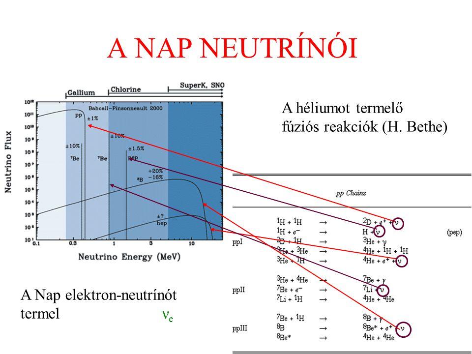 A NAP NEUTRÍNÓI A héliumot termelő fúziós reakciók (H. Bethe) A Nap elektron-neutrínót termelν e