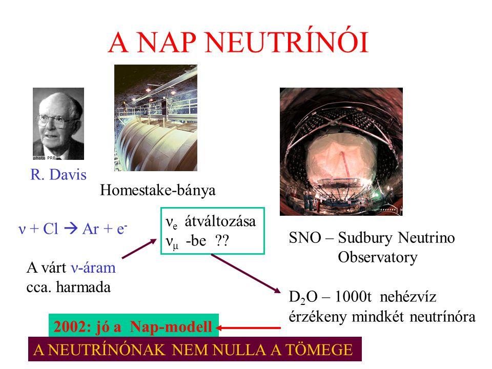 A NAP NEUTRÍNÓI R. Davis ν + Cl  Ar + e - A várt ν-áram cca. harmada Homestake-bánya SNO – Sudbury Neutrino Observatory D 2 O – 1000t nehézvíz érzéke
