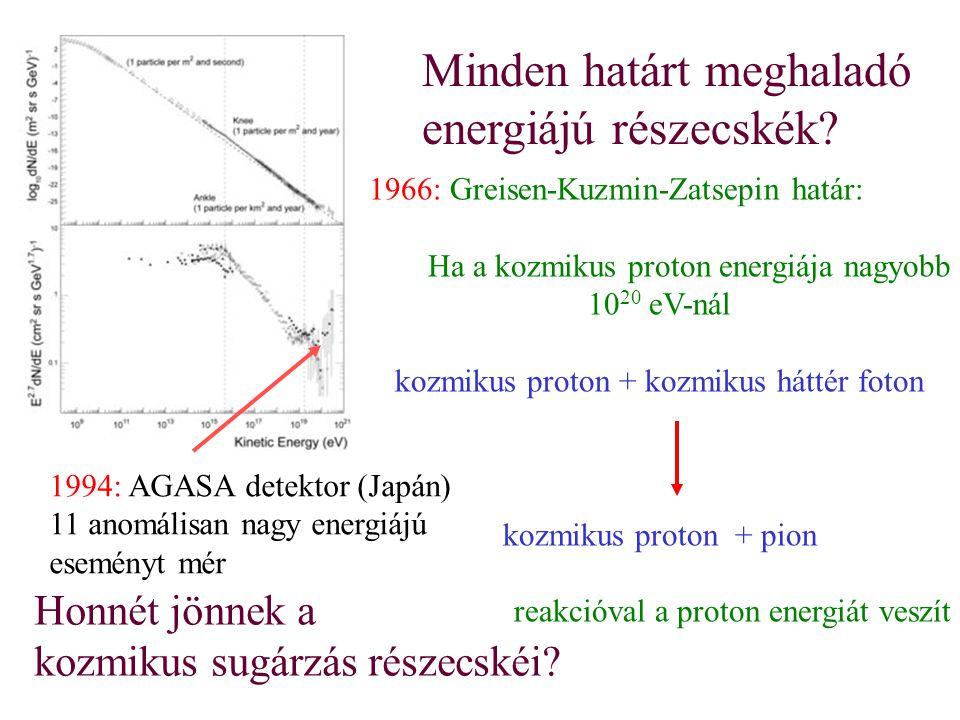 Minden határt meghaladó energiájú részecskék? 1966: Greisen-Kuzmin-Zatsepin határ: Ha a kozmikus proton energiája nagyobb 10 20 eV-nál kozmikus proton
