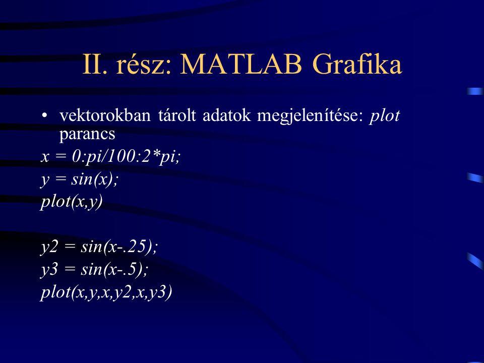II. rész: MATLAB Grafika vektorokban tárolt adatok megjelenítése: plot parancs x = 0:pi/100:2*pi; y = sin(x); plot(x,y) y2 = sin(x-.25); y3 = sin(x-.5