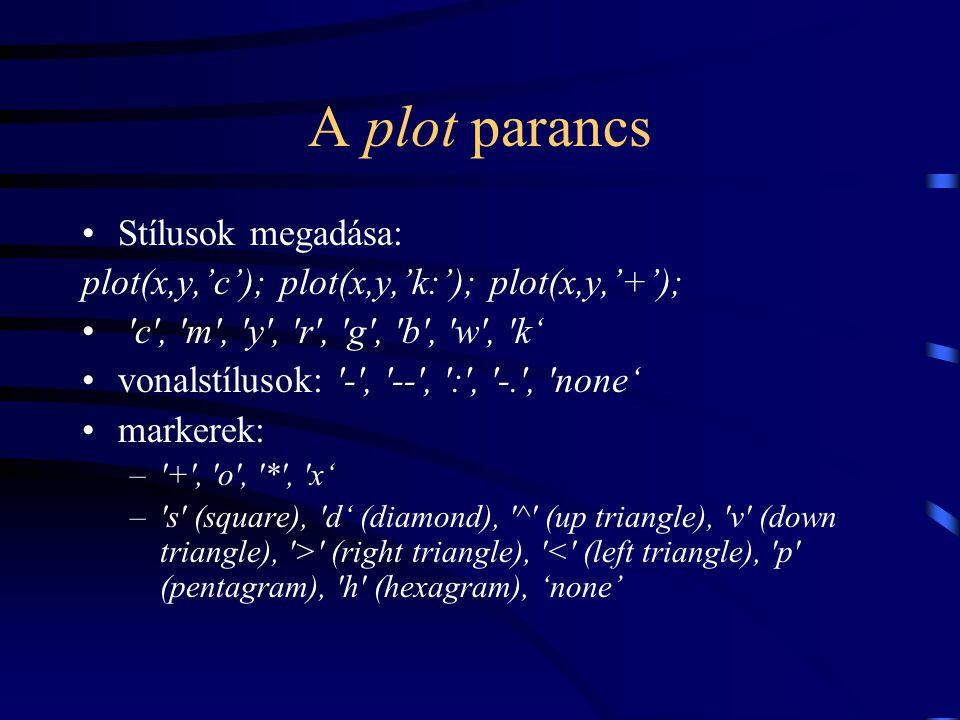 A plot parancs Stílusok megadása: plot(x,y,'c'); plot(x,y,'k:'); plot(x,y,'+'); 'c', 'm', 'y', 'r', 'g', 'b', 'w', 'k' vonalstílusok: '-', '--', ':',