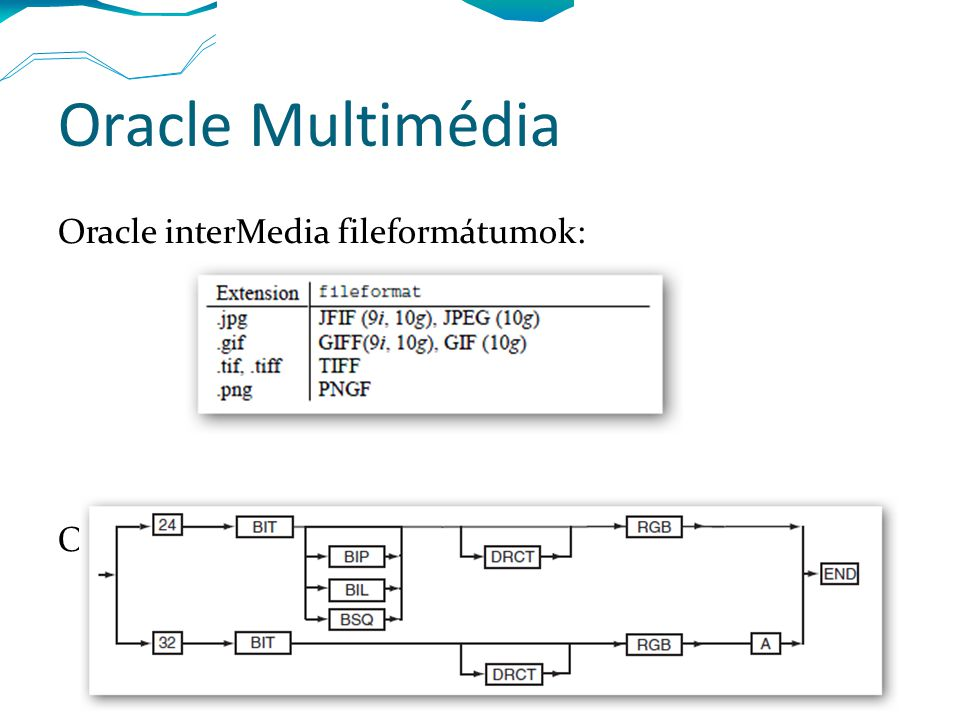 Oracle Multimédia Oracle interMedia fileformátumok: Oracle tartalmi formátum (pl.):