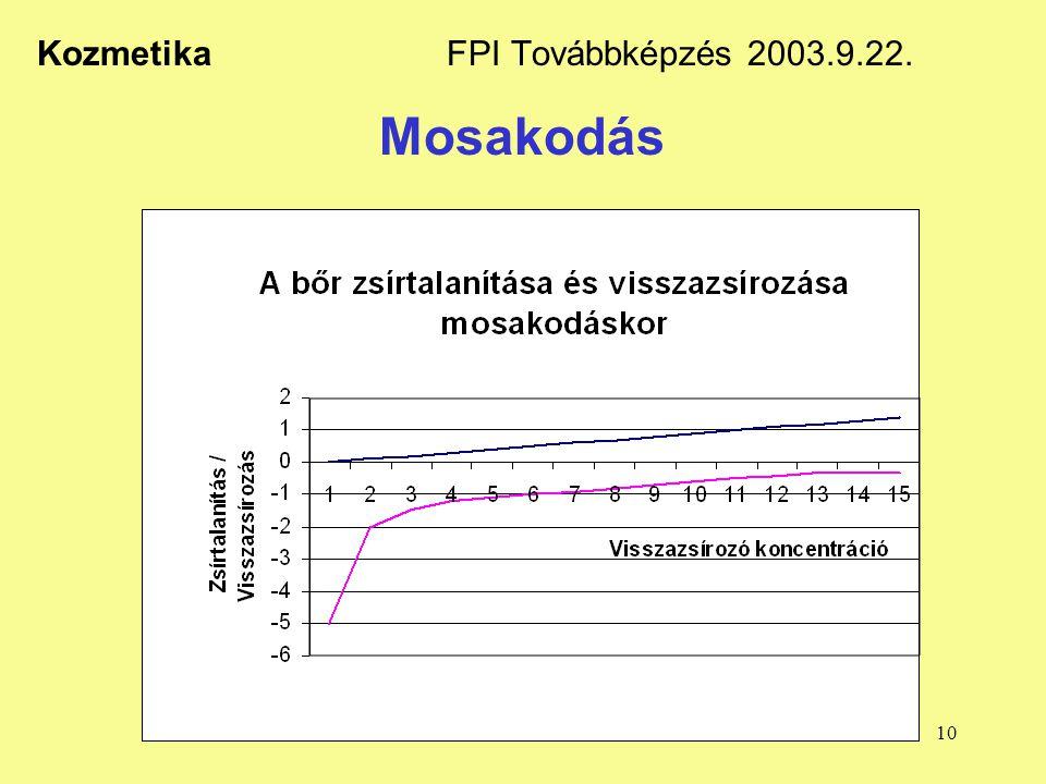 10 Kozmetika FPI Továbbképzés 2003.9.22. Mosakodás