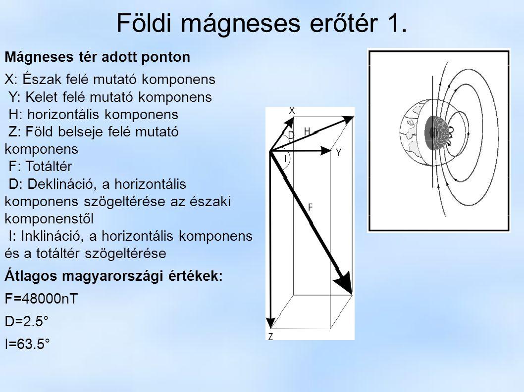Földi mágneses erőtér 1. Mágneses tér adott ponton X: Észak felé mutató komponens Y: Kelet felé mutató komponens H: horizontális komponens Z: Föld bel