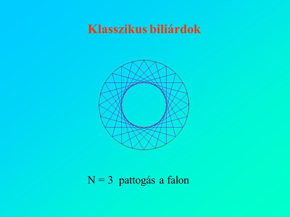 Klasszikus biliárdok N = 3 pattogás a falon