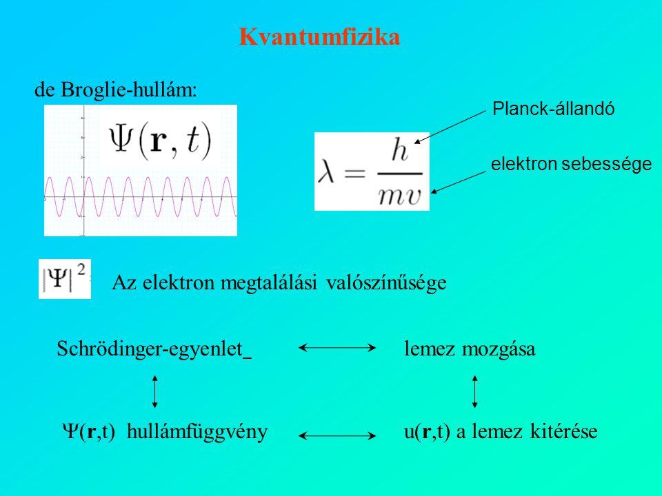  (r,t)  hullámfüggvény de Broglie-hullám: Schrödinger-egyenlet Az elektron megtalálási valószínűsége lemez mozgása u(r,t) a lemez kitérése Kvantumfizika Planck-állandó elektron sebessége