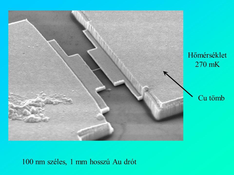 Hőmérséklet 270 mK 100 nm széles, 1 mm hosszú Au drót Cu tömb