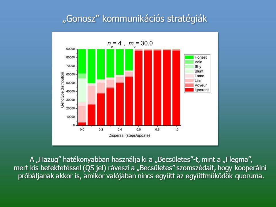 """""""Gonosz"""" kommunikációs stratégiák A """"Hazug"""" hatékonyabban használja ki a """"Becsületes""""-t, mint a """"Flegma"""", mert kis befektetéssel (QS jel) ráveszi a """"B"""