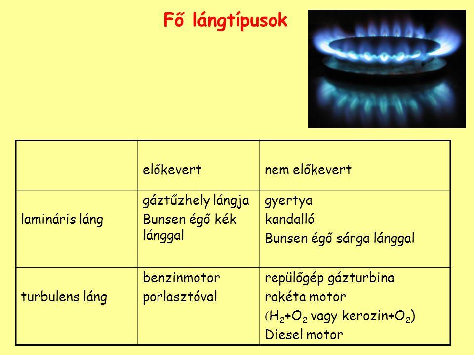 Fő lángtípusok előkevertnem előkevert lamináris láng gáztűzhely lángja Bunsen égő kék lánggal gyertya kandalló Bunsen égő sárga lánggal turbulens láng benzinmotor porlasztóval repülőgép gázturbina rakéta motor  H 2 +O 2 vagy kerozin+O 2 ) Diesel motor